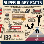 Fun Super Rugby Facts