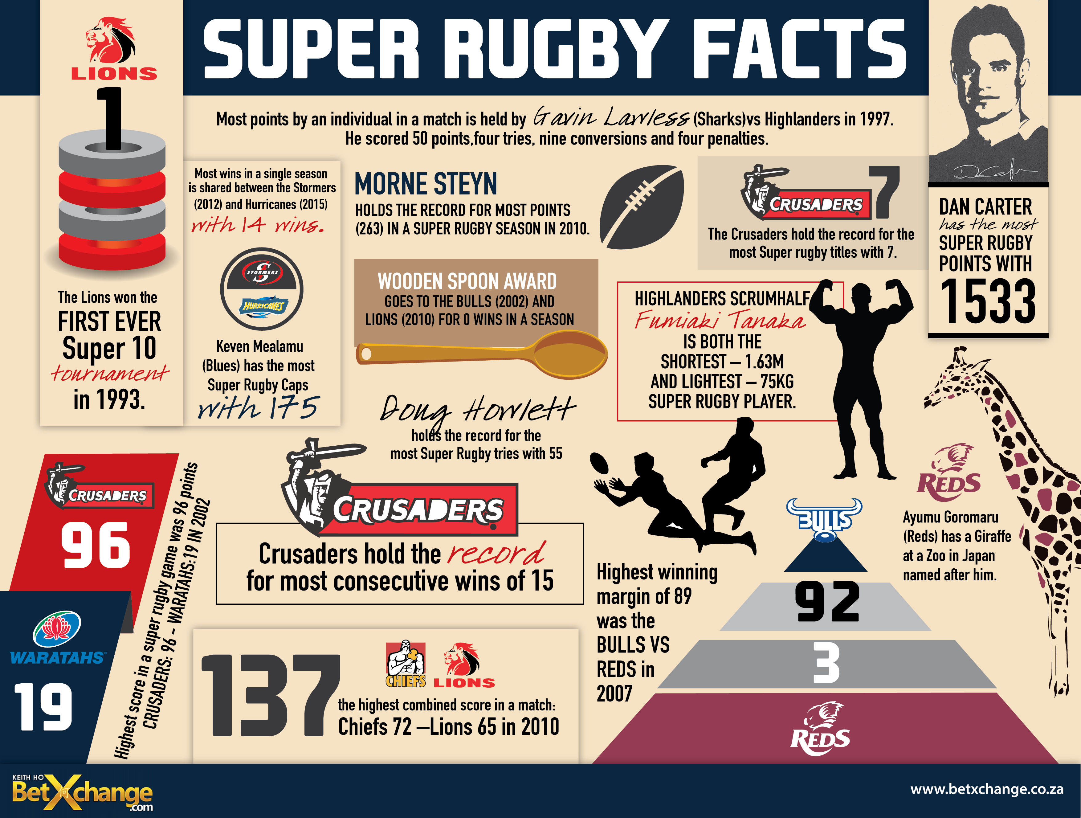 Super-Rugby-Facts