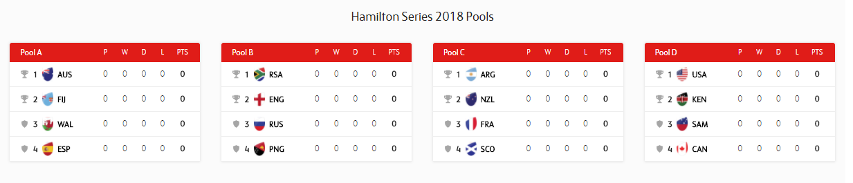 Hamilton Sevens Pool