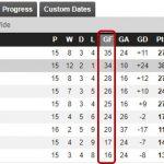 Soccer Goal Stats
